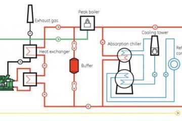 Trijenerasyon Sistemleri